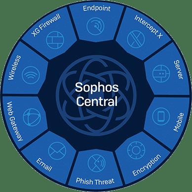 représentation sophos central