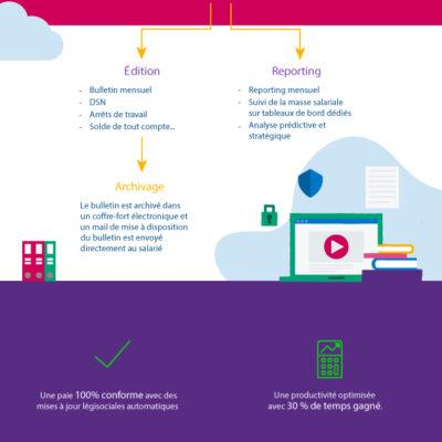 Infographie_Cloud-Gestion-de-la-Paie